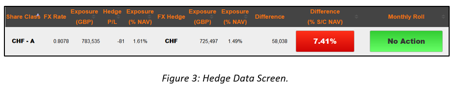 Hedge Data screen