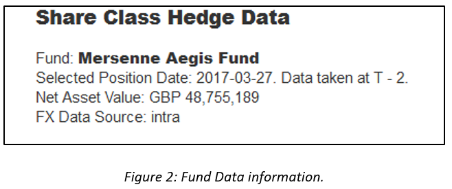 share class hedge data